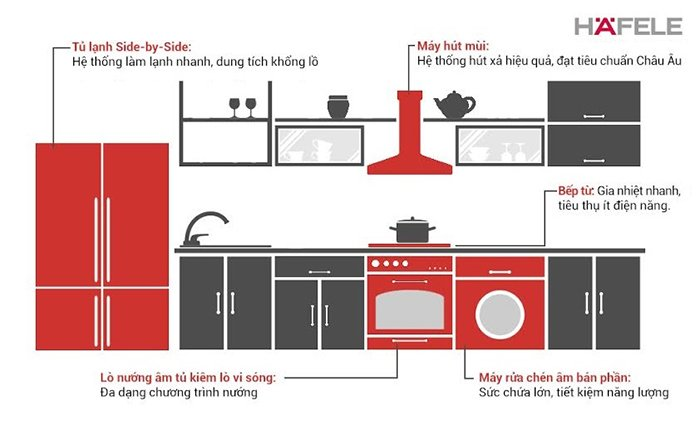 5 Thiết bị không thể thiếu cho gian bếp trong mơ